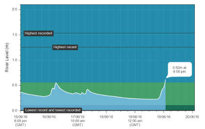 The hydrograph from the Irfon showing sharp spikes in levels