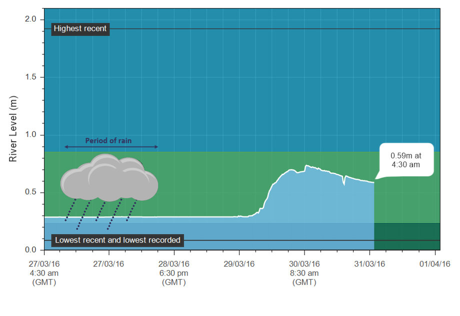 Adapted graph showing the amount of water coming out of the Elan. Look how much longer it took for the dams to discharge following the rain on the 27th March.
