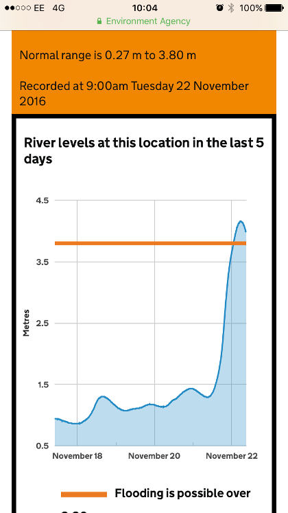 Environment Agency river levels