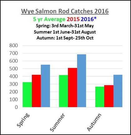 Wye Salmon Rod catches 2016