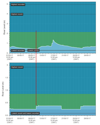 Two graphs showing the delayed reaction of the Elan release (lower graph) on the 10th of May. The upper graph is from the gauging station at Erwood where the Elan water arrived some 12 hours or so later on the 11th.