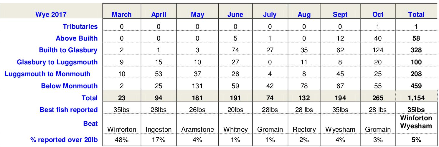 Wye Catches by month