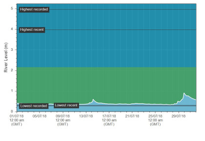 The July hydrograph at Erwood