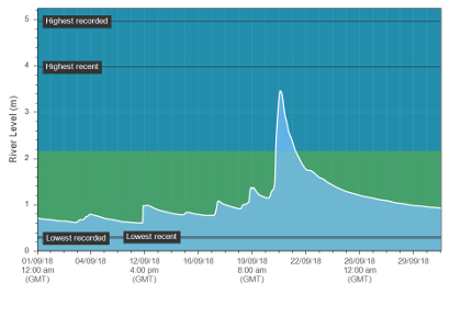 The September hydrograph from Erwood