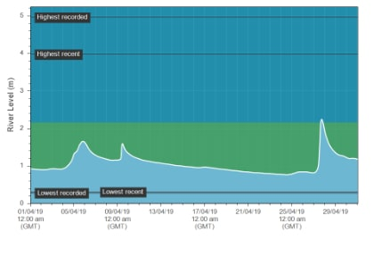 The Erwood (upper Wye) hydrograph for April