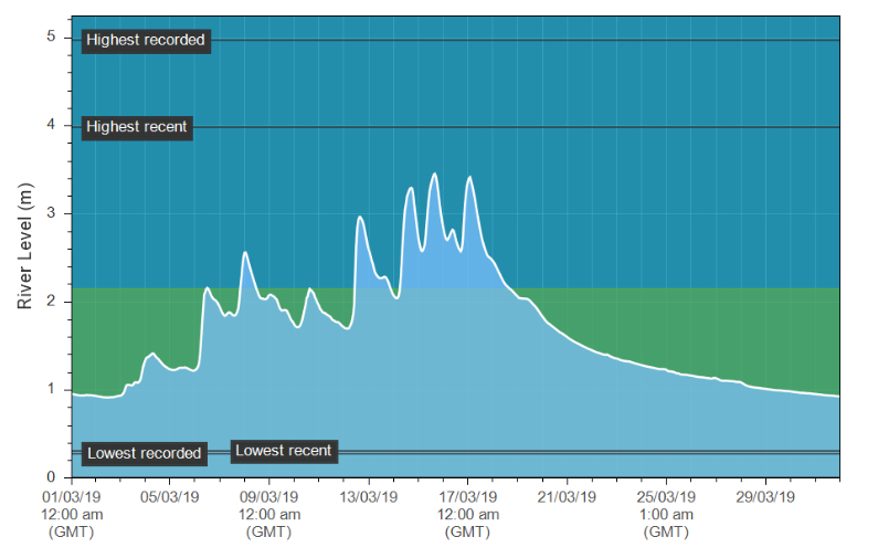 The Erwood March hydrograph